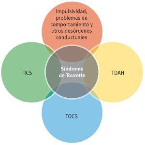 Atencion-del-paciente-con-sindrome-de-Tourette-por-parte-del-TES-Fig1